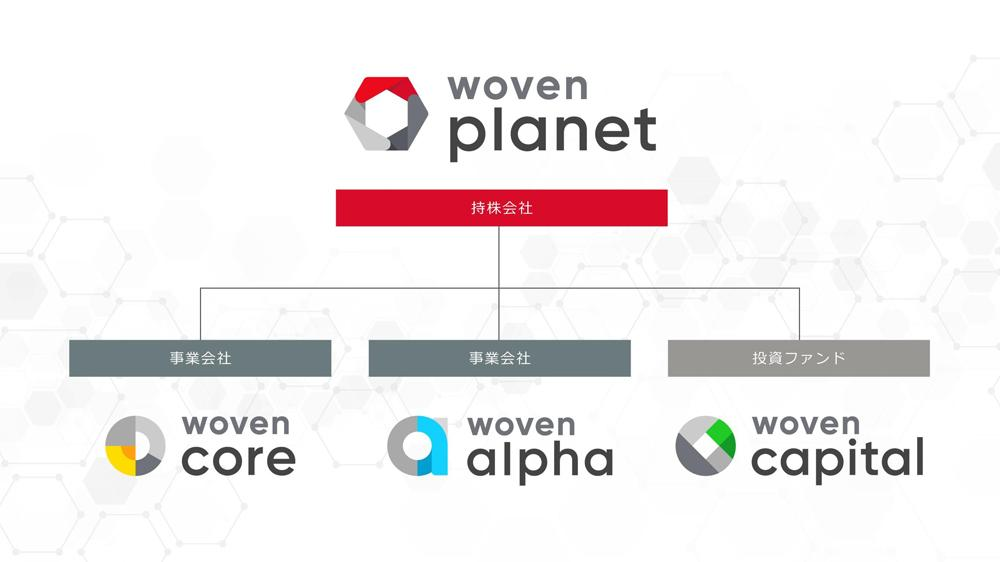 Woven Planet Holdingsの組織図