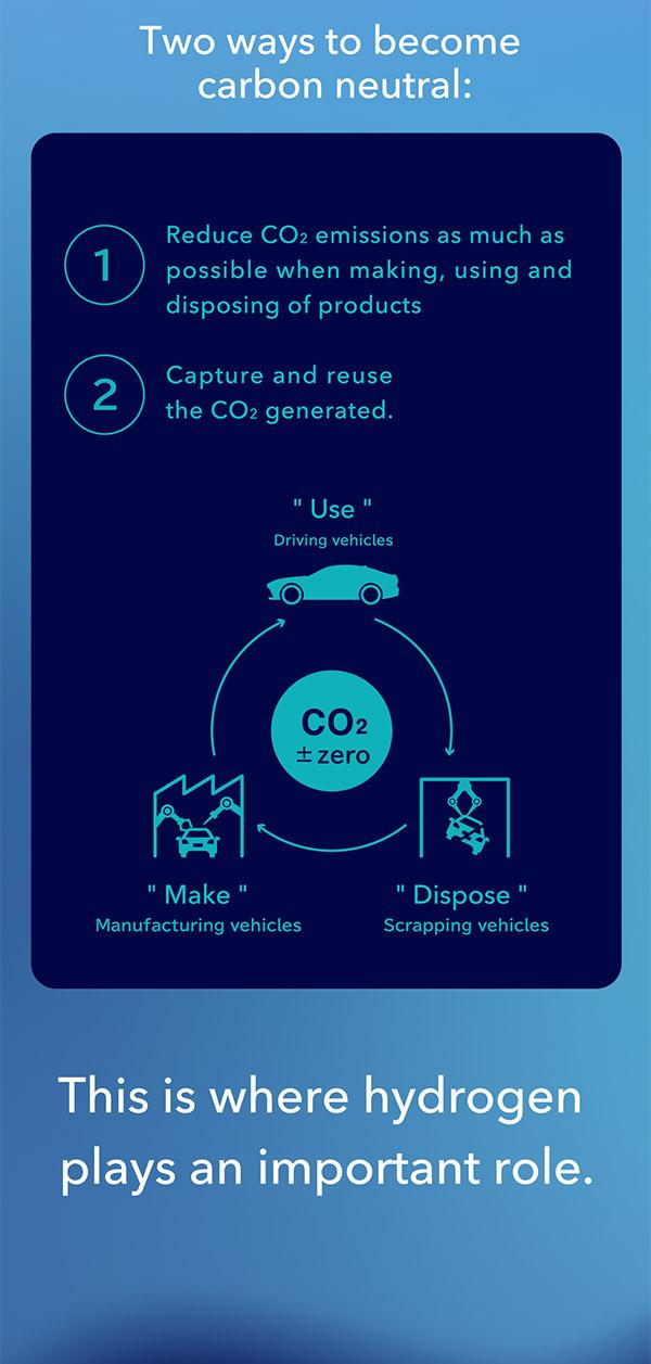 There are two ways to become carbon neutral:1) Reduce CO2 emissions as much as possible when making, using and disposing of products2) Capture and reuse the CO2 generated.