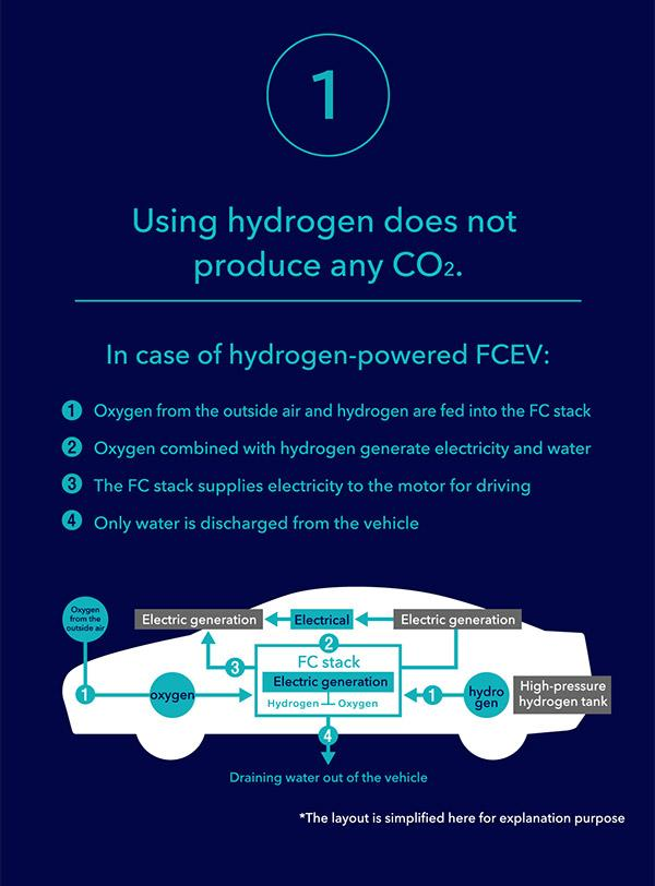 1. Using hydrogen does not produce any CO2.