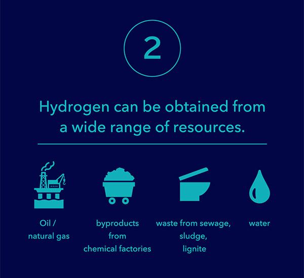 2. Hydrogen can be obtained from a wide range of resources.