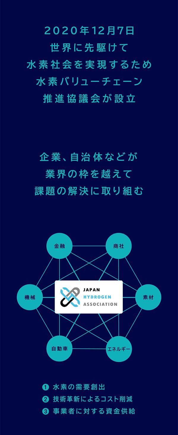2020年12月7日、世界に先駆けて水素社会を実現するため、水素バリューチェーン推進協議会が設立